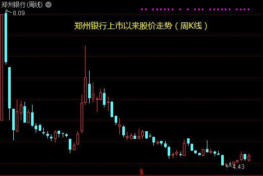 郑州银行60亿定增案获反馈 证监会对经营合规等提出12问