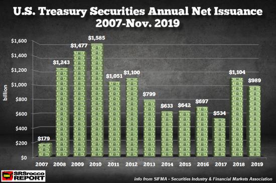 """2008-2009年金融危机之后,美国政府赤字激增,被迫""""净发行""""更多美国国债。"""