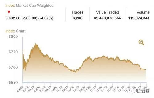 科威特股指下跌近4.1%,这在去年在整个海湾地区表现最好的股市。