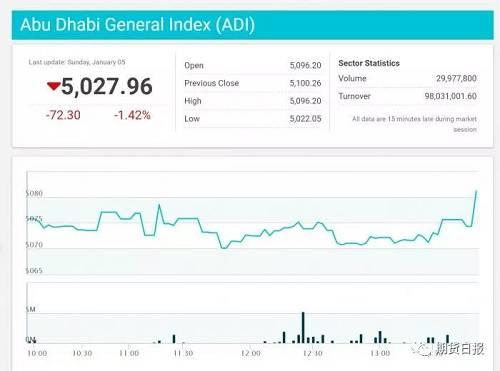 阿布扎比指数.ADI下跌1.42%。