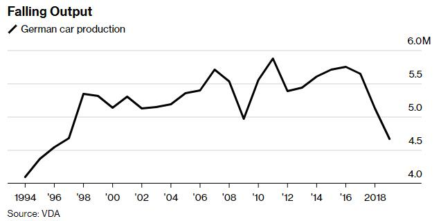 贸易摩擦与排放新规打击,德国汽车产量跌至23年来最低水平