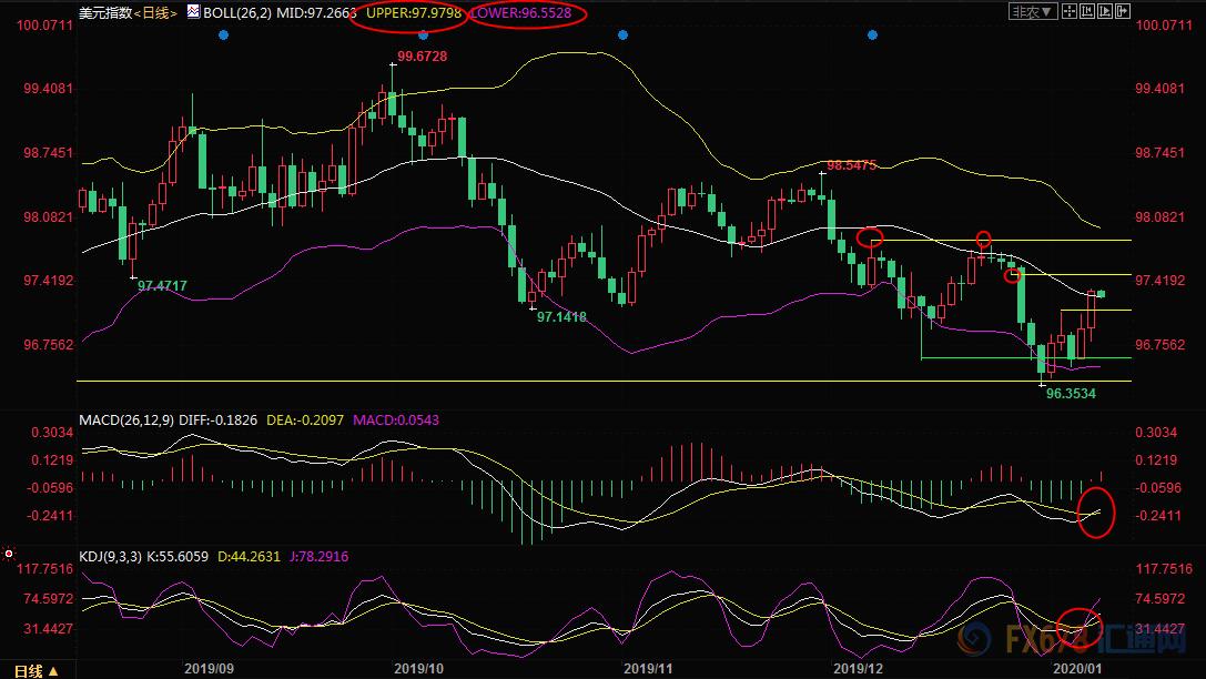 1月9日现货黄金、白银、原油、外汇短线交易策略