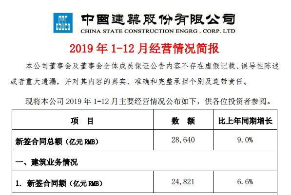 中国建筑2019年新签合同金额2.86万亿 同比增长9.0%
