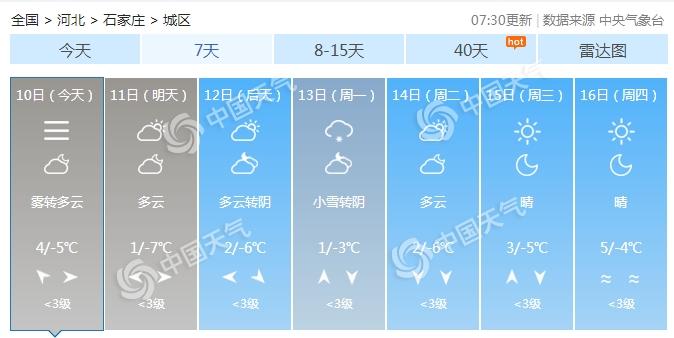 春运首日河北大雾扰交通 周末低温持续出行需保暖