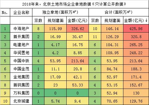 2018年来,北京地盘市场的企业主要是中海、首开、电建、华润、中铁、金茂、金地等,叠加之前货值不少的万科、泰禾,这些企业一定是最近几年北京楼市龙头企业。2019年北京市场的龙头和销冠都是中海,2020年今朝看,马虎率也还很可能会是中海。