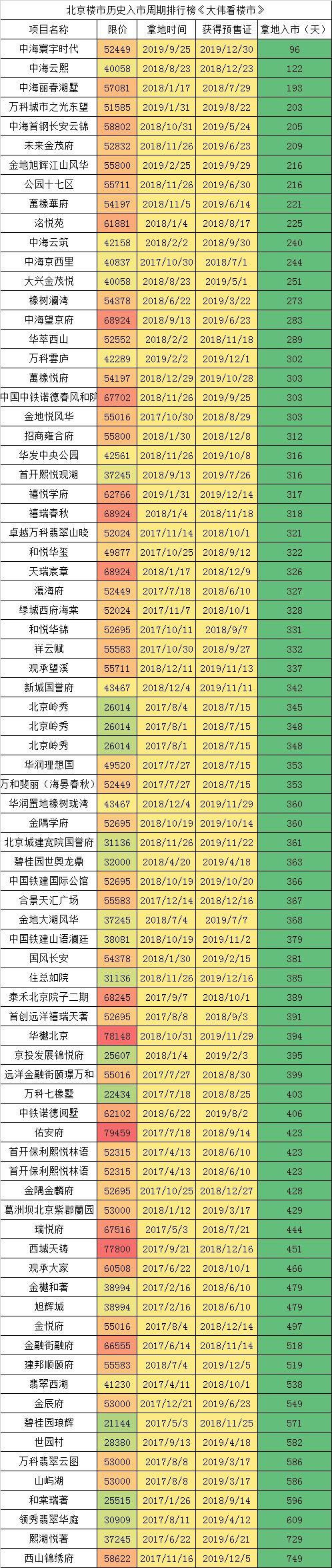 北京楼市2020年谁将是大赢家?!