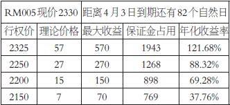 表为卖出RM2005看跌期权收益试算