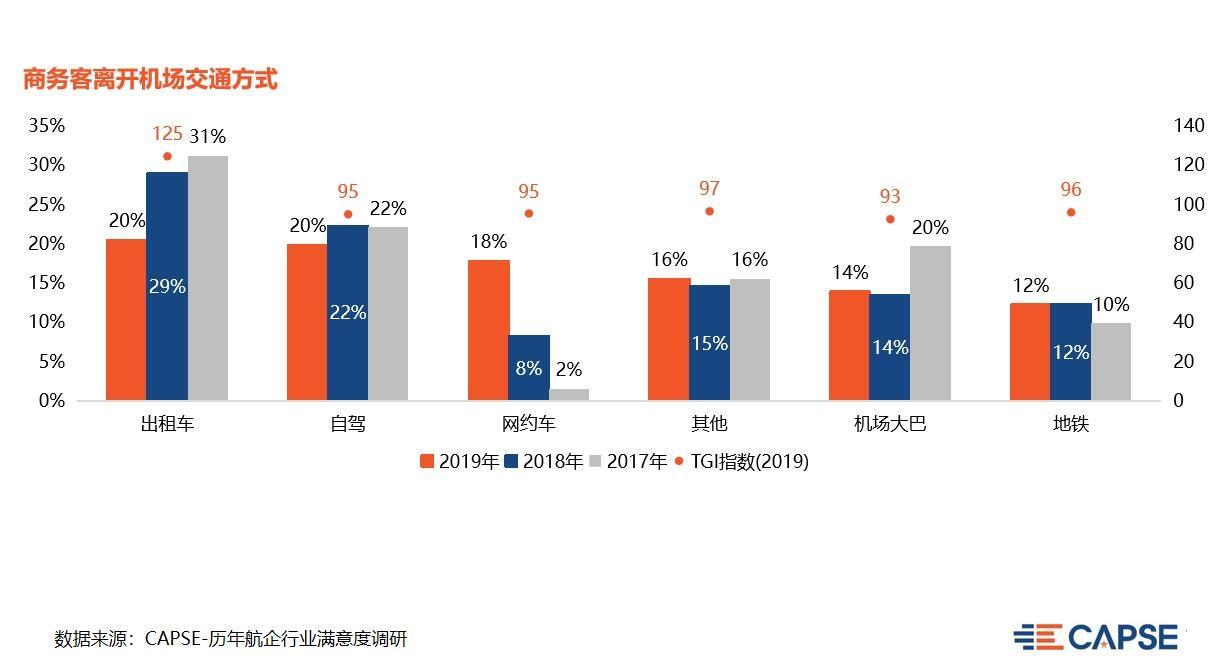 【CAPSE】聚焦商旅市场,改善服务痛点(机场篇)