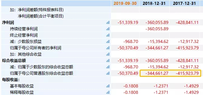 一年巨亏472亿,相当于1/7青海省GDP!钾肥之王为何崩塌到此?