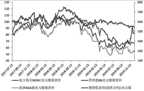 图为动力煤现货价格走势(美元/吨、元/吨)