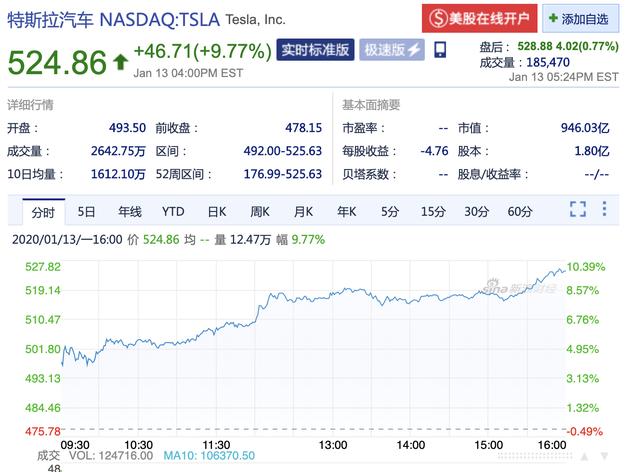 新浪科技讯 北京时间1月14日凌晨消息,特斯拉股价周一开盘后继续保持上扬势头,首次冲破500美元大关,截止收盘,特斯拉股价大涨9.77%报524.86美元,创下历史新高。