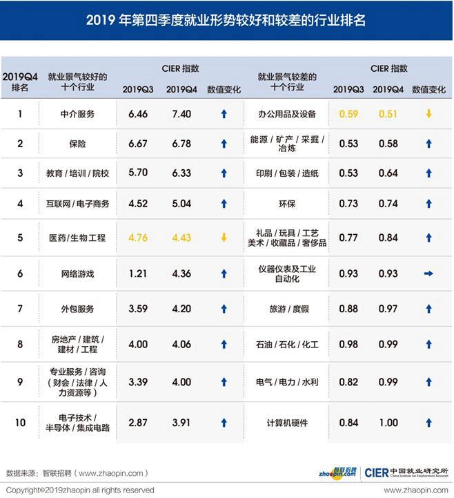 四季度就业景气指数:中介服务最吃香,网络游戏升幅较大
