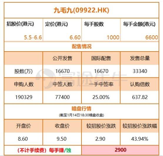 """暴涨56% 百亿网红""""酸菜鱼""""火爆上市!创始人身家超70亿!"""