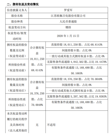 �W佩股份股�|�_�圮�增持36.5�f股增股比例增至70%