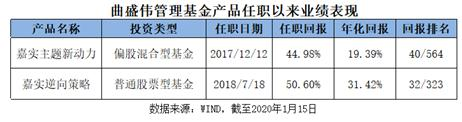 公募迎开门红权益类基金平均收益超3% 嘉实基金旗下3只产品年内收益超10%