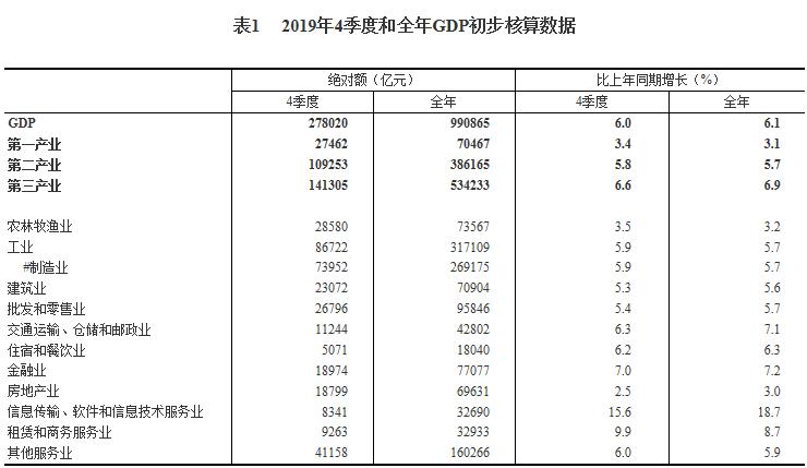 """每日经济新闻10点丨统计局公布2019年GDP初步核算结果:房地产业同比增长3%;""""长征家族""""今年将有重大技术突破;乐视系等案获妥善审理,上海法院审结金融案件19.5万件"""