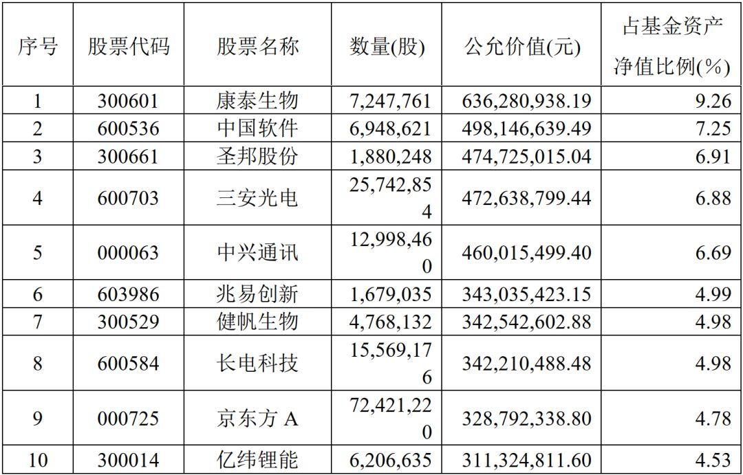 与2019年三季度末的持仓相比,中兴通讯、健帆生物、京东方A首次进入前十大重仓股,同时,大举加仓了三安光电(600703),加仓数量超2180万股,已是连续3个季度加仓了该只个股。