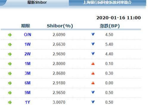 1月17日,公开市场操作三连发后,隔夜shibor下行8.7BP,报2.522%;7天Shibor下行2.3个基点,报2.64%;14天Shibor下行2.6个基点,报2.943%。