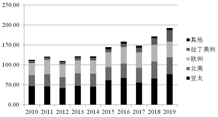 图为近十年全球期货成交量(分地区)