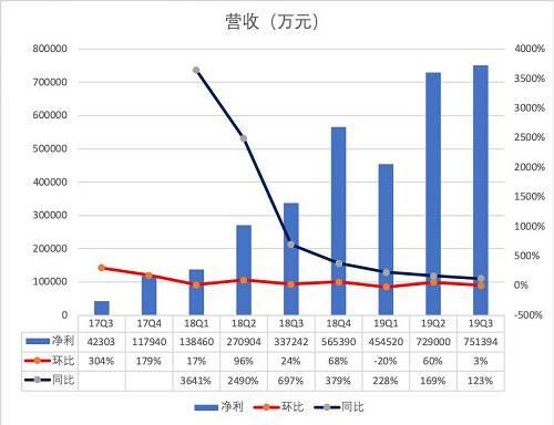 """根据Qusetmobile的数据,2017年年底拼多多和淘宝的用户重合度仅为45.8%,而到2019年3月,这一比例已经扩大到80%。某种意义上来讲,拼多多在下沉市场""""教育""""用户同时,也有点""""为淘宝做嫁衣""""的味道。"""