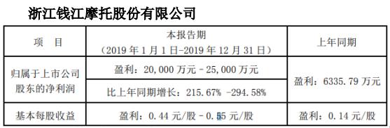 钱江摩托2019年度预计净利2亿元�C2.5亿元同比增长216%-295%