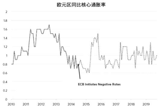 图为负利率没有提升欧元区通胀率