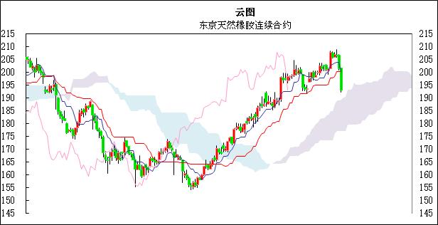 国际橡胶日评:缺乏利多材料的支撑,东京橡胶继续下跌