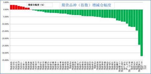 昨日期�品�N�^大多��p�}。增�}幅度居前的是硅�F(3.18%),��深300(3.16%),中�C500(3.02%),丙烯(2.48%),上�C50(2.15%);�p�}幅度居前的是豆二(32.16%),不�P�(24.33%),淀粉(14.51%),玉米(11.99%),棉�(11.95%)。