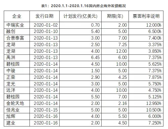 部分房企海外融资情况,图片来自于中国指数研究院。