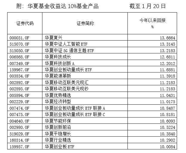 华夏基金18只产品开年收益超过10%