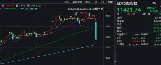 台股开年首日暴跌5.75%,港股两天跌1500点,却有医药股暴涨18倍!机构火线解读疫情影响…