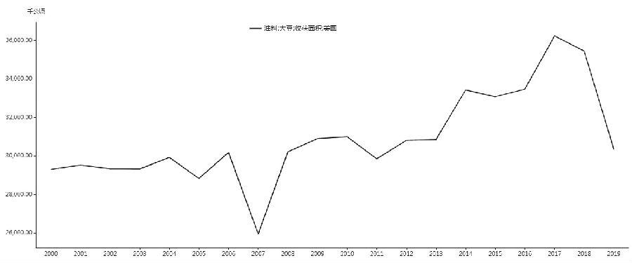 图为历年来美国大豆收获面积(单位:千公顷)