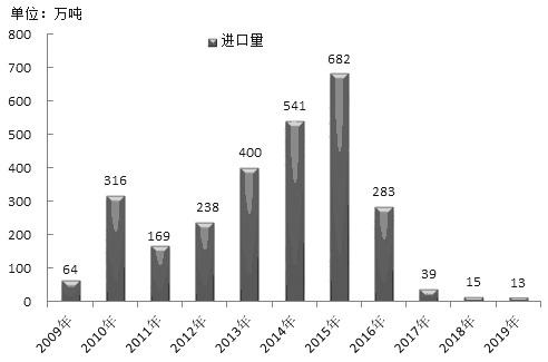 图为历年来吾国DDGS进口量(单位:万吨)