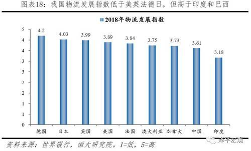 3 居民生活:中国居民生活不断提高,与美国相比,仍有较大提升空间