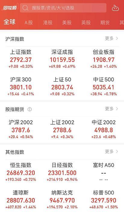 快讯 | 三大股指高开 百只地产股摆脱下跌态势