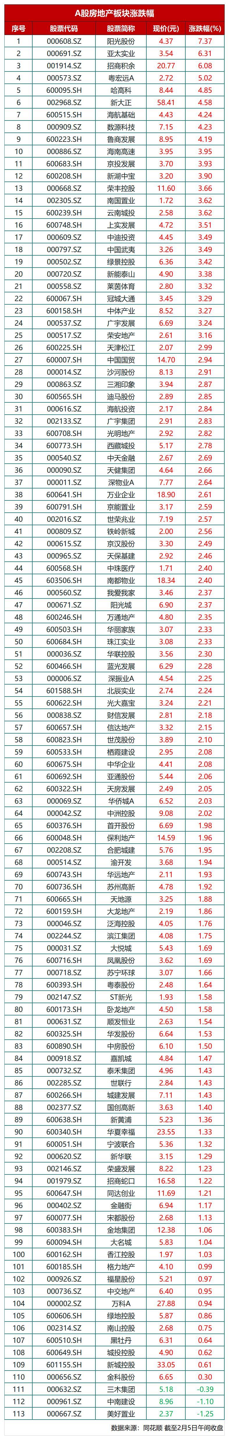 快讯丨午间收盘地产板块飘红 阳光股份涨幅最高达7.37%