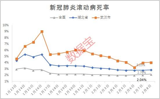 全国新增死亡人数为89人,病死率升至2.18%,为近8日最高,湖北、武汉病死率稍有增加,全国(不含湖北)病死率为0.31%,为近12日最高。