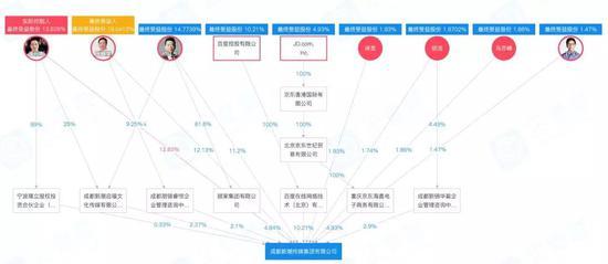 拥有百度京东及多家上市公司照拂的新潮传媒,最新估值为150亿元。