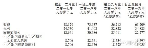 新股消息   温州最大民营牙科医院中国口腔医疗集团递表港交所