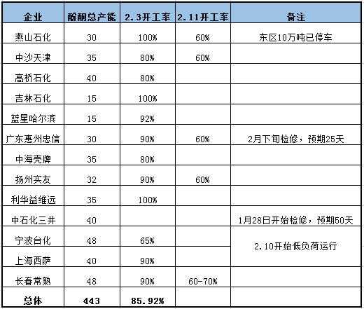 表盘情况:亚洲市场CFR中国苯酚价格上涨25美元/吨至925美元/吨,CFR印度苯酚价格持稳实走870美元/吨,CFR东南亚价格安详确走890元/吨。港口方面苯酚恒阳库存在1万吨旁边。