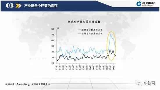 库存底部有形成迹象,全球生产商库存降至2018年四季度累库前的程度。
