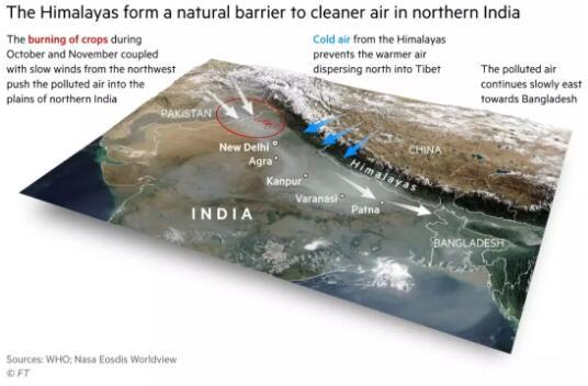 世界上10个污浊最重要的城市通盘在印度北部