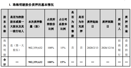 澳门太阳神娱乐手机版股东珠海明骏质押9.02亿