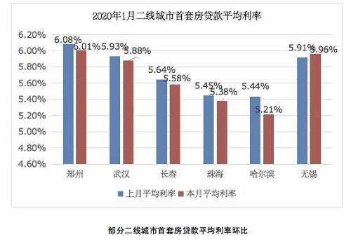 其中,哈尔滨下调力度最大,达到23个BP;无锡上调力度最大,为5个BP。所以说,有时候买房就是买机会。