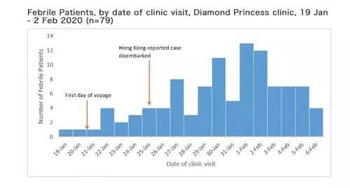 (在1月19日-2月6日期间往船上医务室问诊的发热病人数目走势 来源:日本国立感染症钻研所通知)