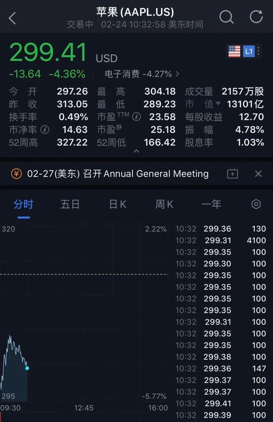 全球市场不眠夜!美股暴跌!道指跌超1000点,欧美股市集体大跌!恐慌指数飙升,A股怎么走?