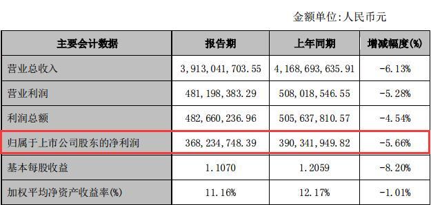 联发股份净利3.68亿同降5.66% 此前实控人孔祥军'交班'将其股权和儿子五五分