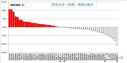 昨日商品增仓、减仓各半。增仓幅度居前的是锰硅(10.6%),沥青(10.5%),中证500(9.21%),尿素(6.39%),淀粉(5.95%);减仓幅度居前的是不锈钢(10.76%),白银(7.79%),焦炭(6.82%),铁矿石(5.75%),沪锡(5.39%)。