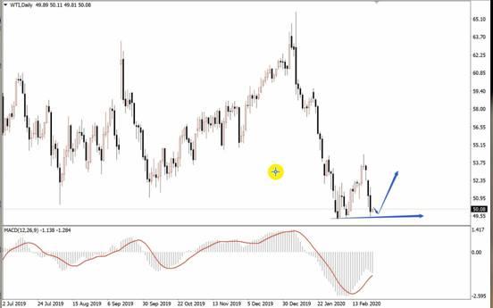 盛文兵:黄金短期回调结束低多,石油中线底部低多