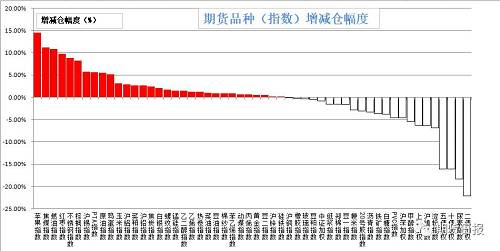 昨日商品多数增仓。增仓幅度居前的是苹果(14.47%),焦煤(11.14%),燃油(10.75%),红枣(9.78%),不锈钢(8.83%);减仓幅度居前的是二年国债(22.16%),尿素(18.4%),十年国债(16.14%),五年国债(16.13%),淀粉(6.92%)。